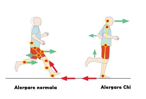 Alergarea Chi – Alergi fara sa obosesti