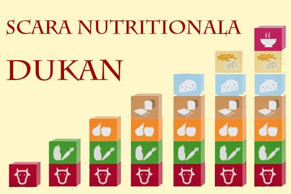Scara Nutritionala Dukan, o cura de slabire mai permisiva